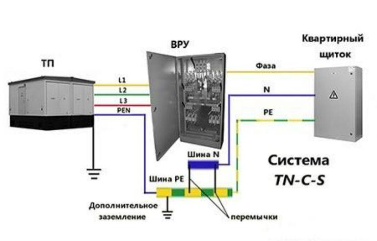 Система TN-C-S схема