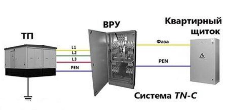 Система TN-C схема