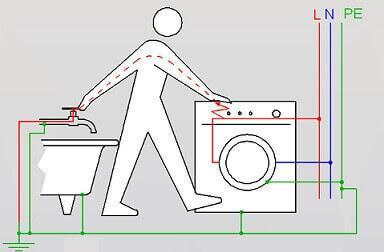 Почему человека бьет током