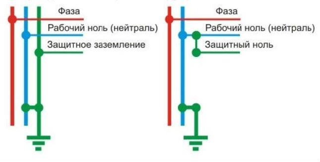 Схема заземления и зануления