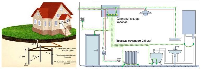 Внешнее и внутреннее заземление частного дома