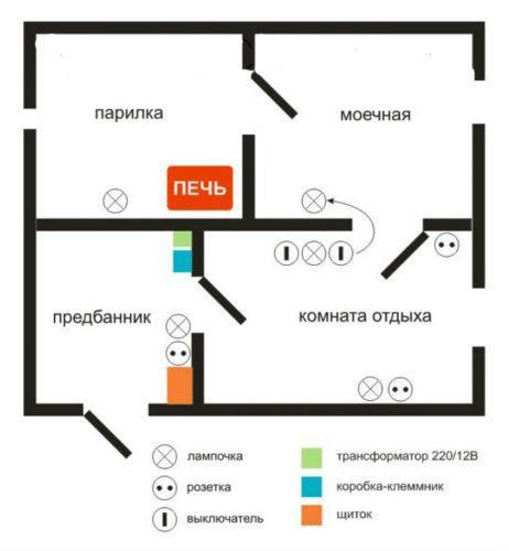 Схема размещения розеток выключателей и распределительного щитка в бане