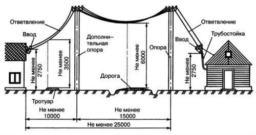 Воздушный ввод силовой части энергоснабжения бани