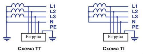 Схемы заземления TT и IT