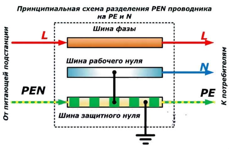 схема разделения PEN проводника