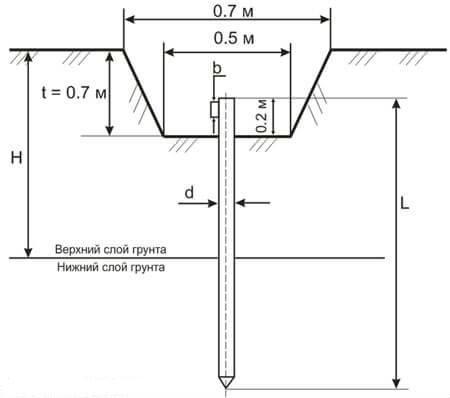 одиночный вертикальный заземлитель