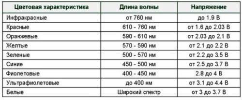 таблица напряжений светодиодов