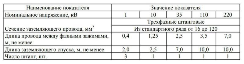 Параметры и размеры ПЗ для РУ