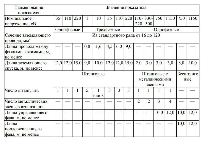 Параметры и размеры ПЗ для ВЛ