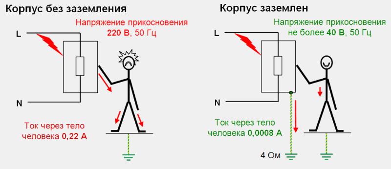 Работа заземления при неисправностях электрической части оборудования