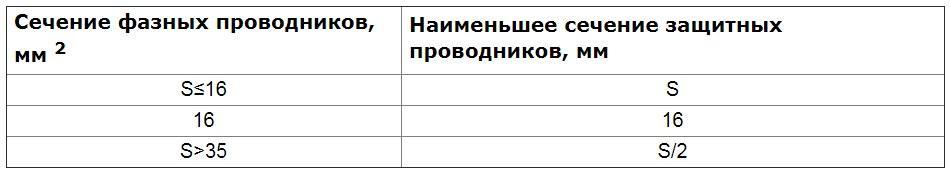 Таблица сечений заземляющих проводников