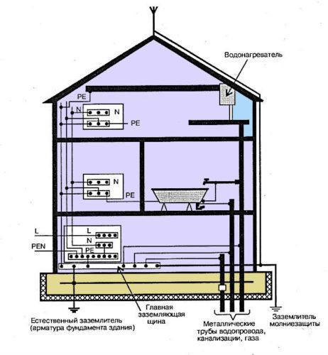 Уравнивание потенциалов в доме