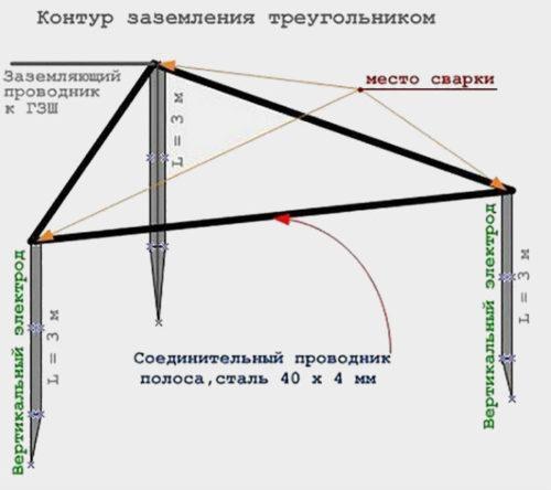 контур заземления в виде треугольника