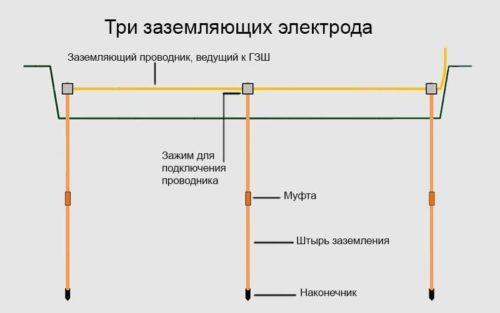 Модульно-штыревое заземление