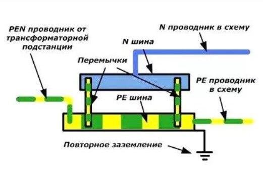 защитные проводники в распределительном щите