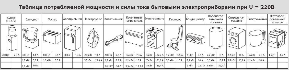 Мощность бытовых электроприборов