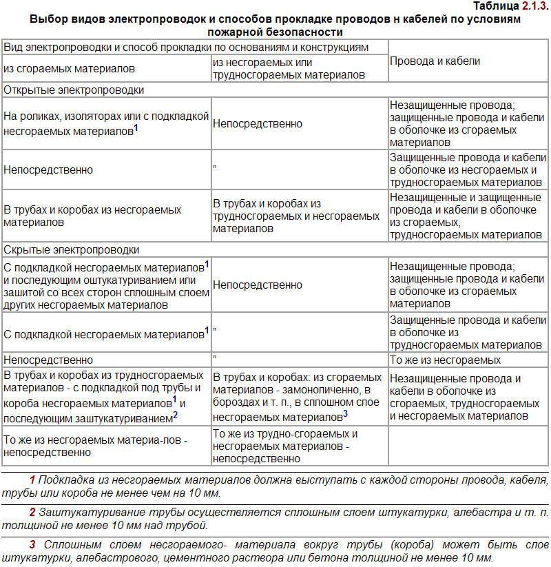 таблица 2.1.3. пуэ