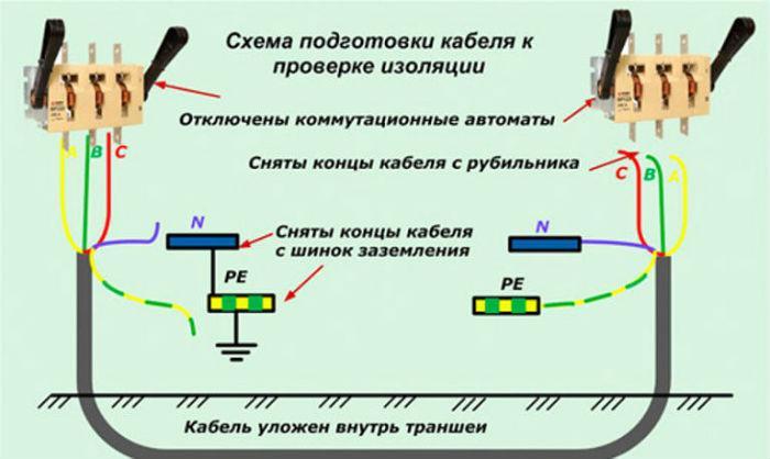 Подготовка кабеля к проведению измерений