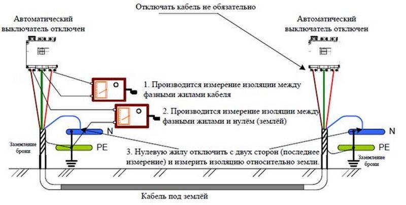 Сопротивление изоляции: методы измерения и нормы