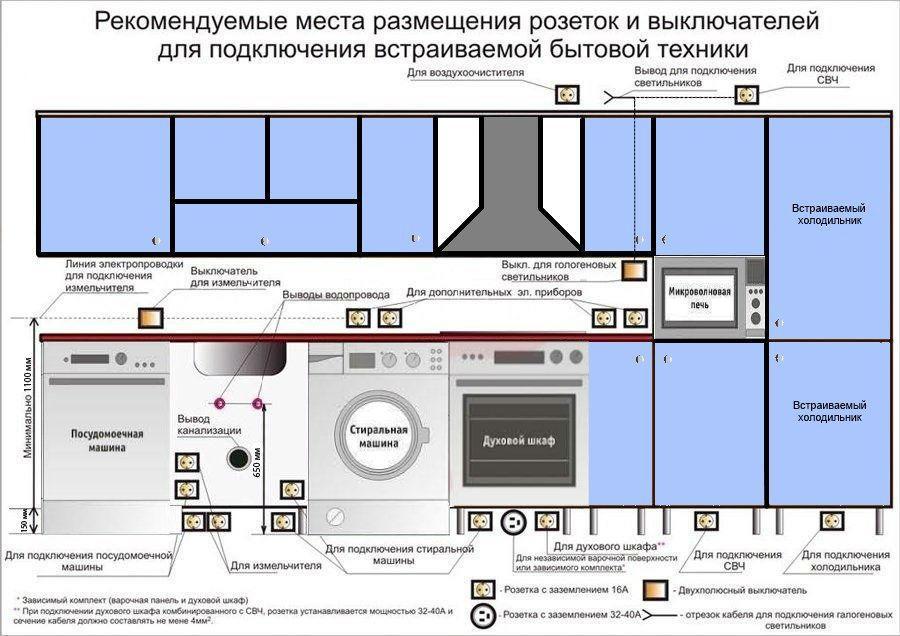 Места размещения розеток и выключателей на кухне