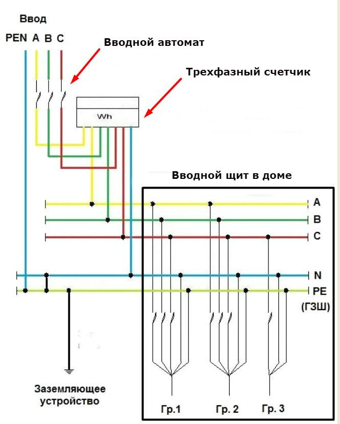 схема ввода электропитания в дом