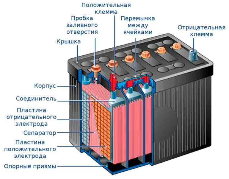 Аккумуляторная батарея в разрезе
